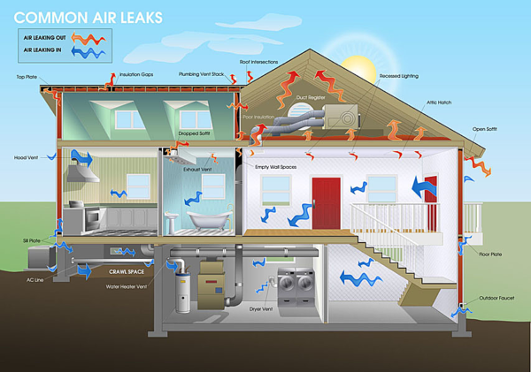 Common air leaks happen through your roof and walls.