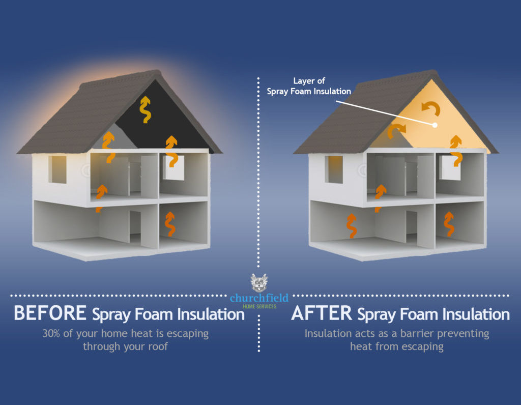 30% of your home heat and cooling is escaping through your roof without insulation. Insulation acts as a barrier preventing heat and cooling from escaping.